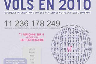 infographic 2010