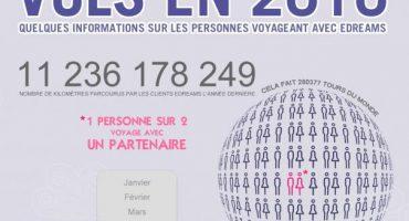 Voyages en 2010 [Infographique]