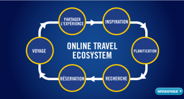 The Online Travel Ecosystem [Infographique]