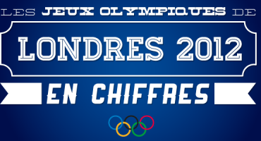 Les Jeux Olympiques de Londres 2012 en chiffres