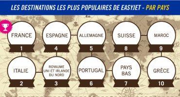 Les destinations les plus populaires d'easyJet