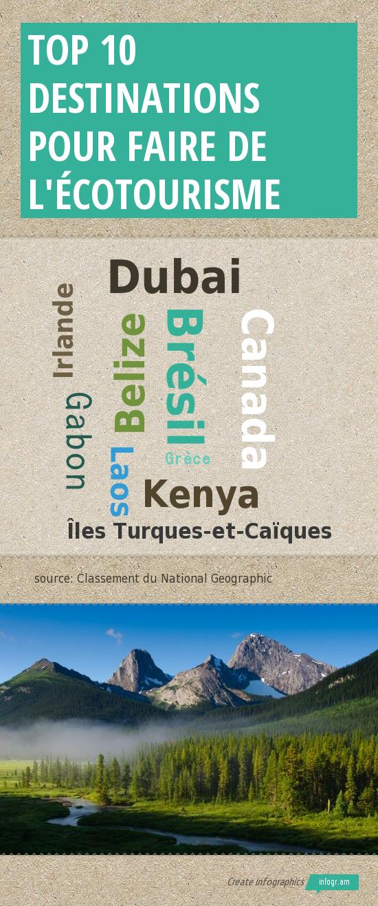 TOP 10 destinations pour faire de l'ecotourisme