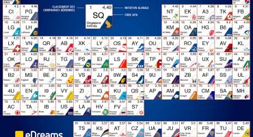 eDreams publie le classement des 100 meilleures compagnies aériennes dont 4 françaises!