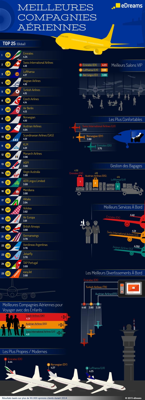Infographie Meilleures compagnies aériennes 2014