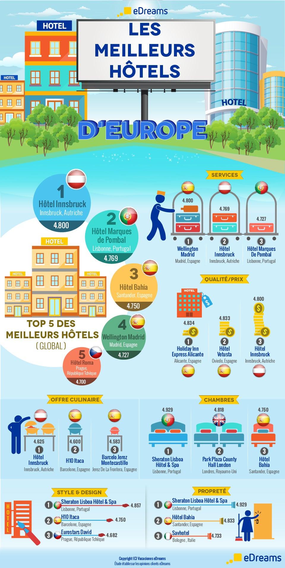 Infográfico Mejores Hoteles de Europa